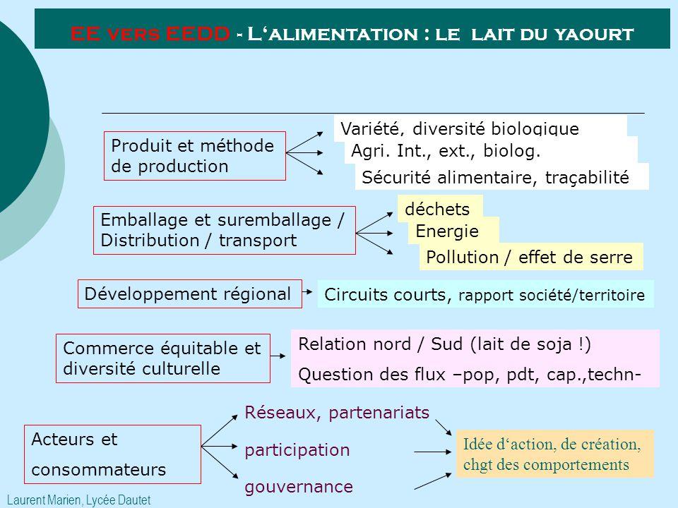 Produit et méthode de production Emballage et suremballage / Distribution / transport Développement régional Commerce équitable et diversité culturell