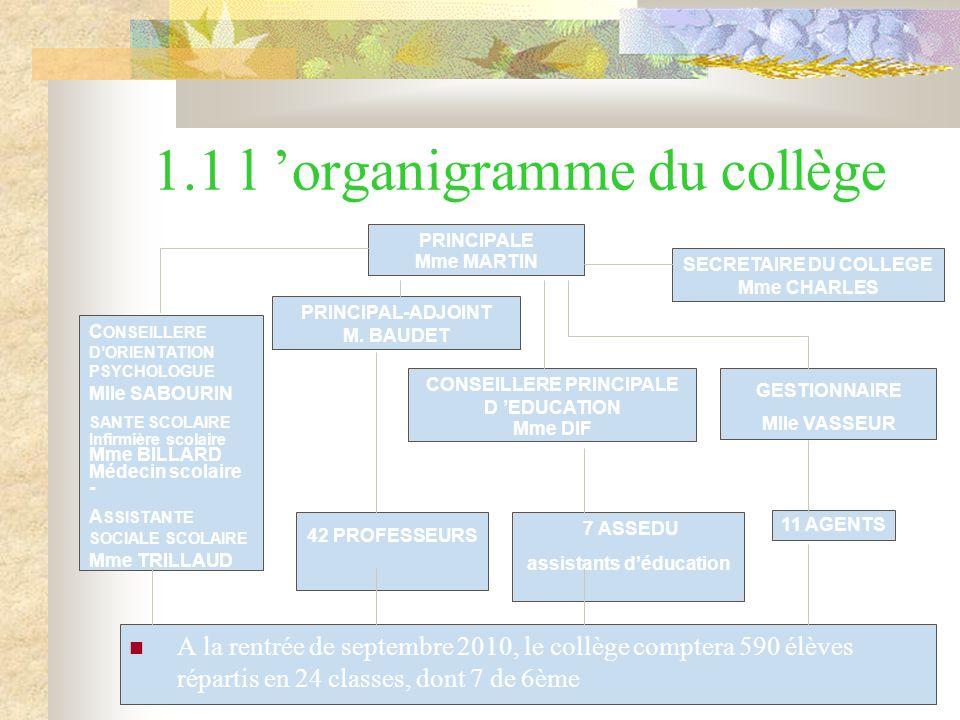 1.1 l 'organigramme du collège A la rentrée de septembre 2010, le collège comptera 590 élèves répartis en 24 classes, dont 7 de 6ème PRINCIPALE Mme MARTIN PRINCIPAL-ADJOINT M.