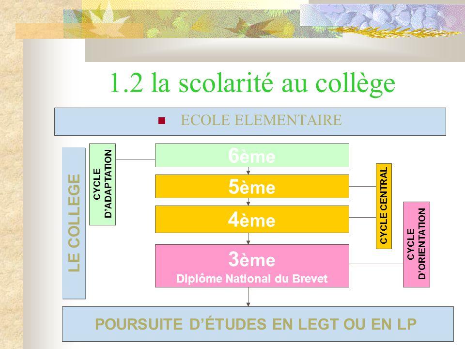 1.2 la scolarité au collège ECOLE ELEMENTAIRE POURSUITE D'ÉTUDES EN LEGT OU EN LP 6 ème 5 ème 4 ème 3 ème Diplôme National du Brevet CYCLE D'ADAPTATION CYCLE CENTRAL CYCLE D'ORIENTATION LE COLLEGE