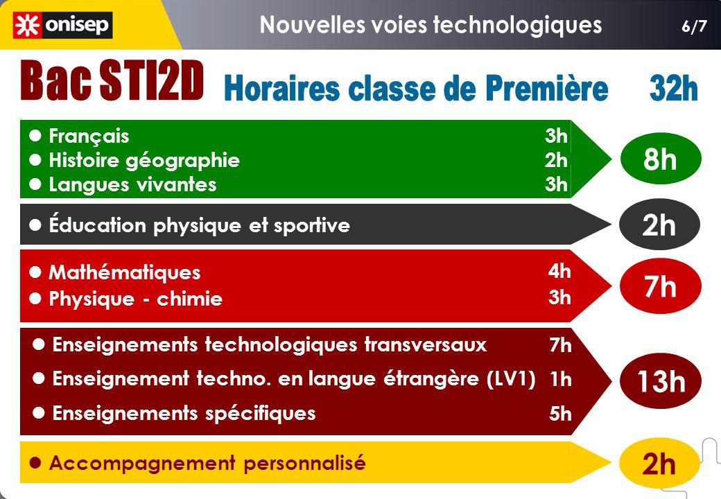 Français Histoire géographie Langues vivantes Éducation physique et sportive Mathématiques Physique - chimie Enseignements technologiques transversaux Enseignement techno.