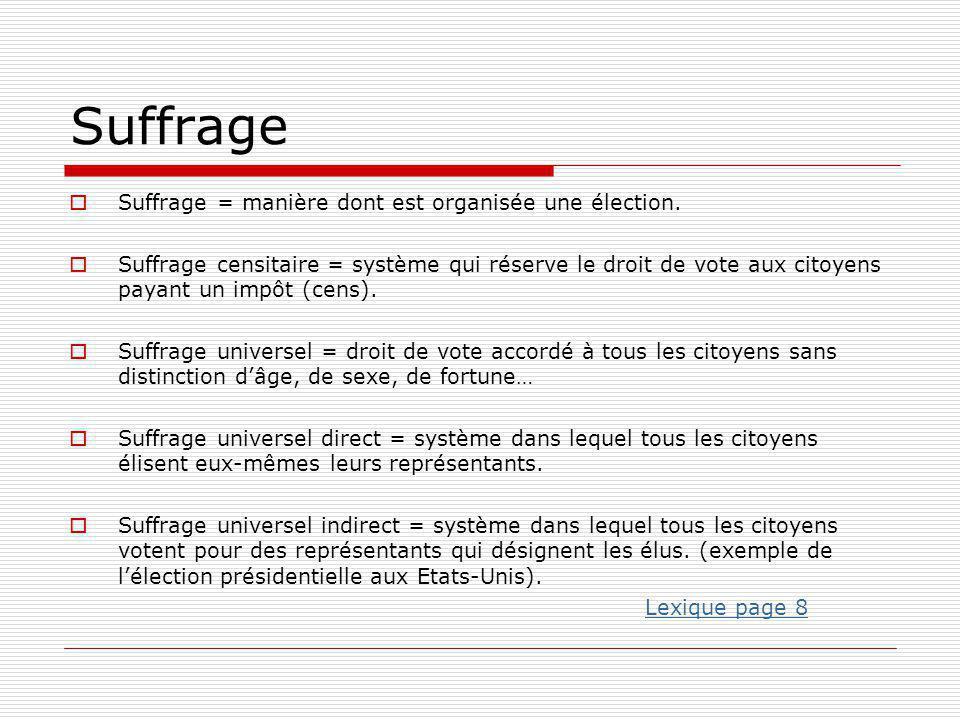 Suffrage  Suffrage = manière dont est organisée une élection.  Suffrage censitaire = système qui réserve le droit de vote aux citoyens payant un imp