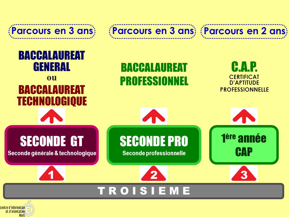 Bac général VOIE GENERALE ET TECHNOLOGIQUE VOIE PROFESSIONNELLE (En lycée prof.
