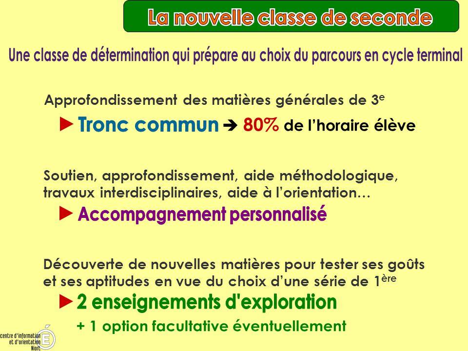 Source : Brochure ONISEP « Après 3ème » 2011 Lycée Venise Verte NIORT