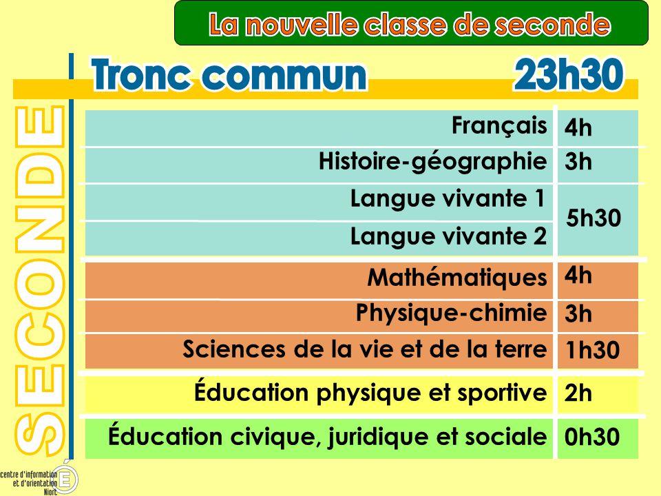 Source : Brochure ONISEP « Après 3ème » 2011 Lycée Paul Guérin NIORT
