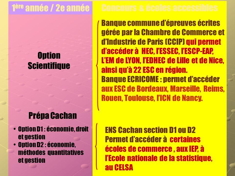 1 ère année / 2e année Prépa Cachan Option D1 : économie, droit et gestion Option D2 : économie, méthodes quantitatives et gestion Option Scientifique