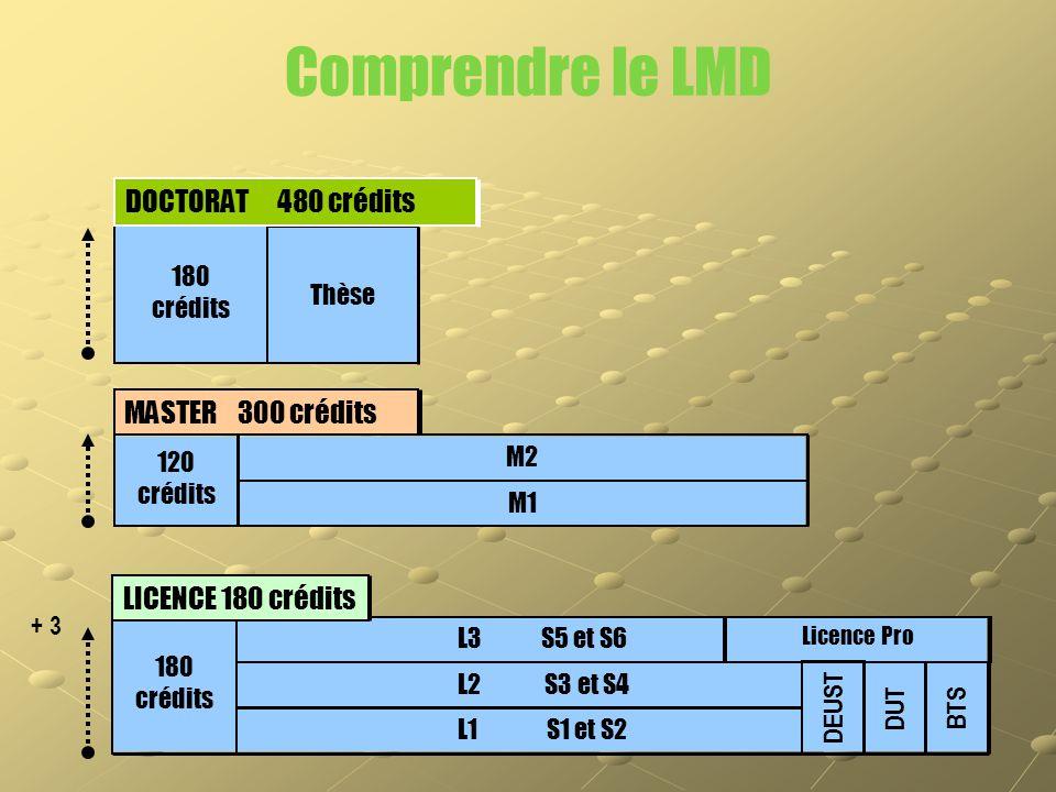 L1 S1 et S2 L2 S3 et S4 L3 S5 et S6 180 crédits Licence Pro DEUST DUTBTS 180 crédits Thèse DOCTORAT 480 crédits 120 crédits M2 M1 MASTER 300 crédits C