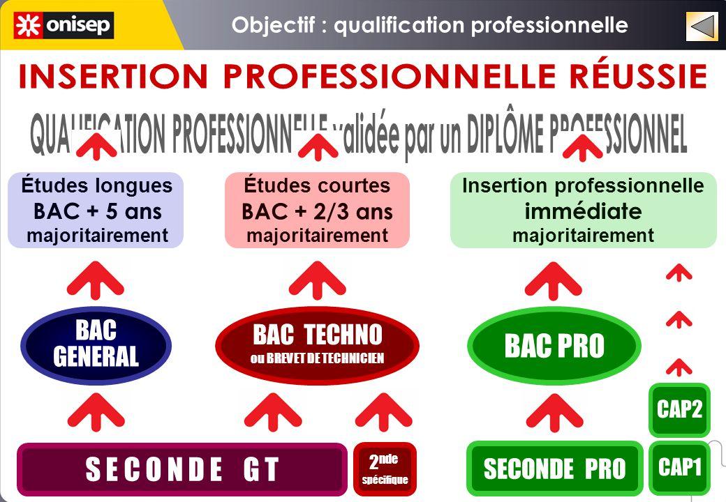 S E C O N D E G T 2 nde spécifique SECONDE PRO CAP1 BAC GENERAL BAC GENERAL BAC TECHNO ou BREVET DE TECHNICIEN BAC TECHNO ou BREVET DE TECHNICIEN BAC PRO CAP2 Études longues BAC + 5 ans majoritairement Études courtes BAC + 2/3 ans majoritairement Insertion professionnelle immédiate majoritairement