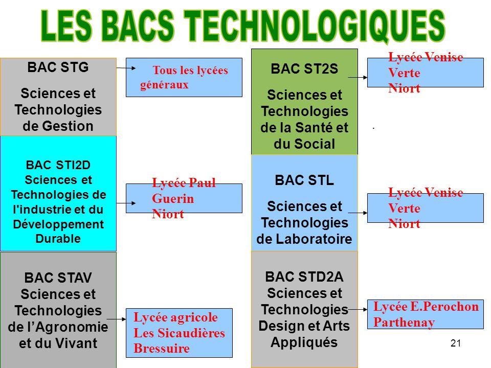 21 BAC STI2D Sciences et Technologies de l'industrie et du Développement Durable BAC ST2S Sciences et Technologies de la Santé et du Social BAC STAV S