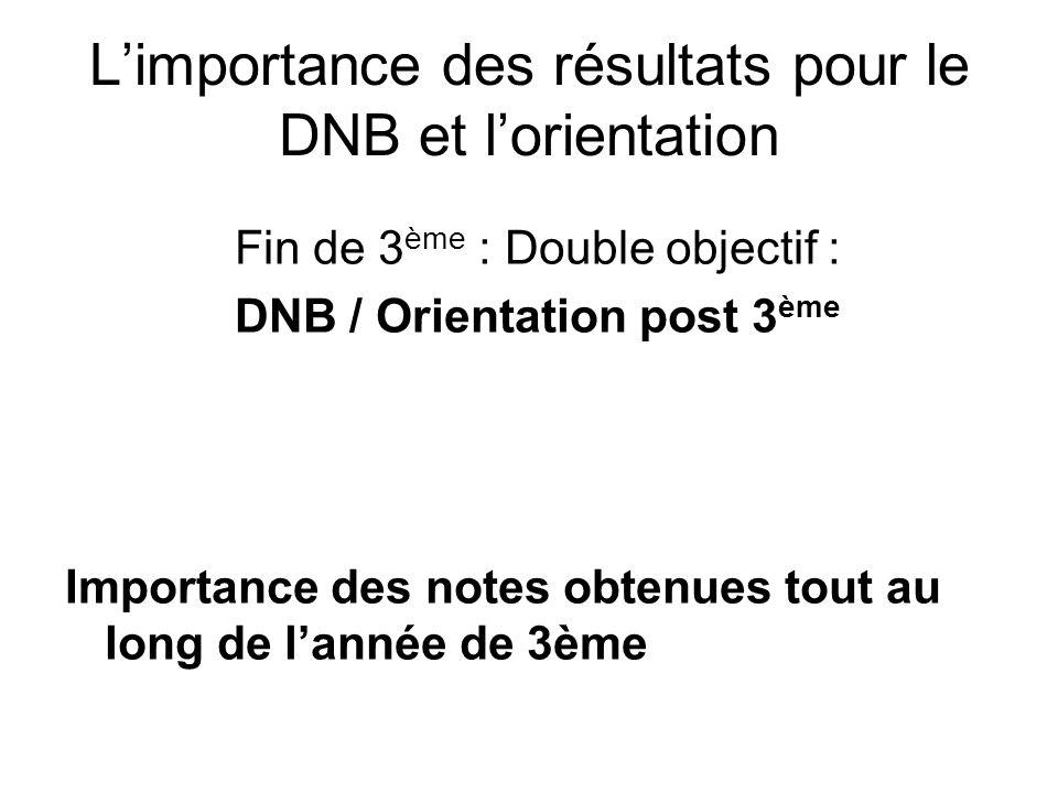 L'importance des résultats pour le DNB et l'orientation Fin de 3 ème : Double objectif : DNB / Orientation post 3 ème Importance des notes obtenues to