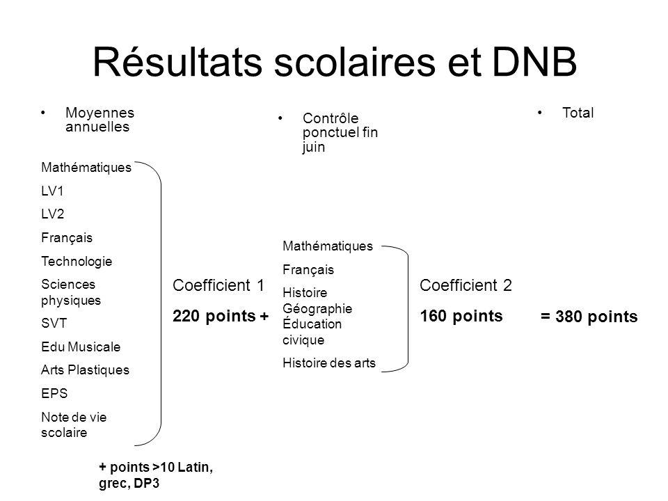 Résultats scolaires et DNB Moyennes annuelles Mathématiques LV1 LV2 Français Technologie Sciences physiques SVT Edu Musicale Arts Plastiques EPS Note
