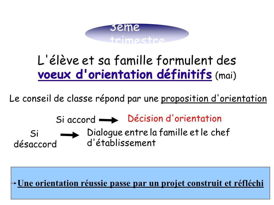 3ème trimestre L'élève et sa famille formulent des voeux d'orientation définitifs (mai) L'élève et sa famille formulent des voeux d'orientation défini