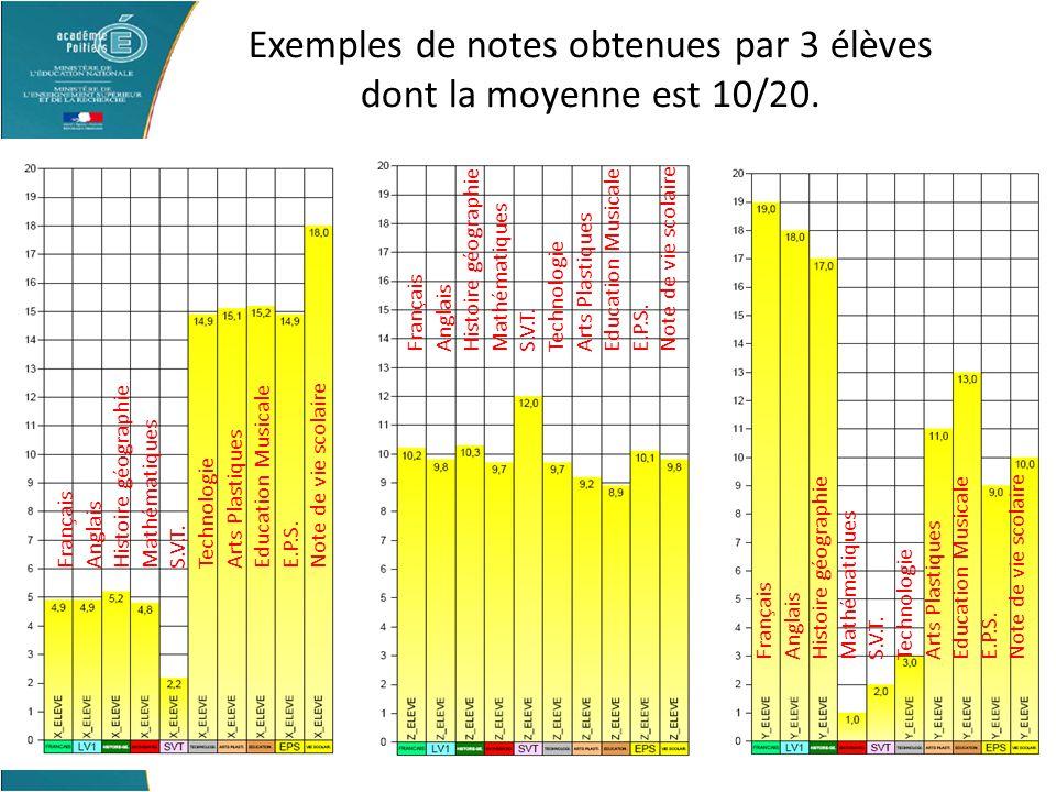 Socle commun Exemples de notes obtenues par 3 élèves dont la moyenne est 10/20. Français Anglais Histoire géographie Mathématiques S.V.T. Technologie