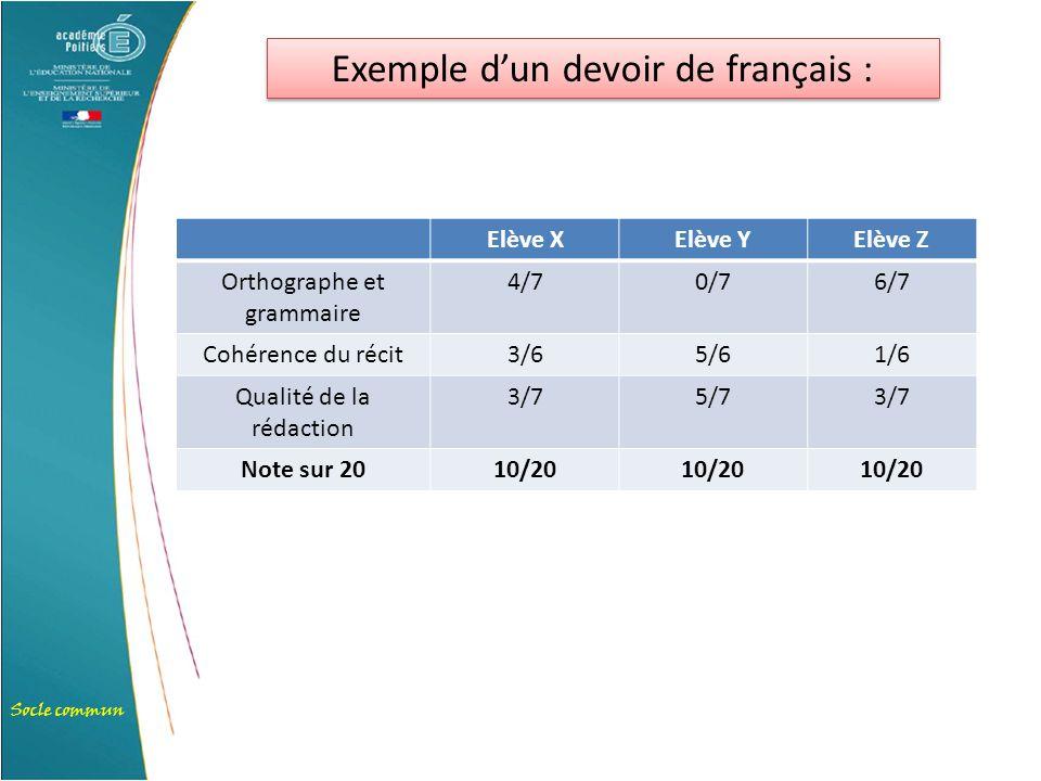 Socle commun Exemple d'un devoir de français : Elève XElève YElève Z Orthographe et grammaire 4/70/76/7 Cohérence du récit3/65/61/6 Qualité de la réda