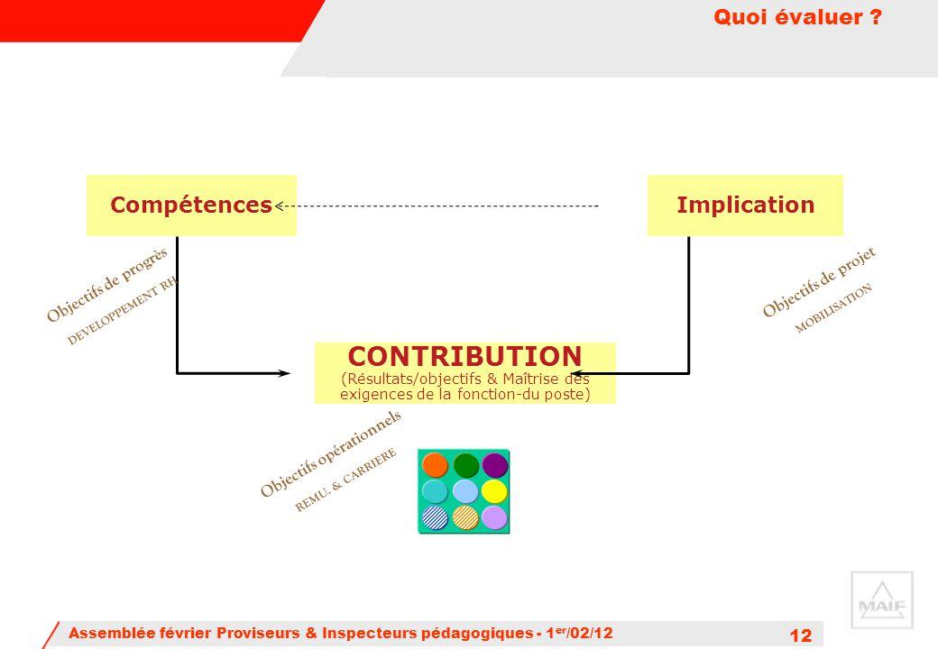 Assemblée février Proviseurs & Inspecteurs pédagogiques - 1 er /02/12 12 Quoi évaluer ? Compétences CONTRIBUTION (Résultats/objectifs & Maîtrise des e