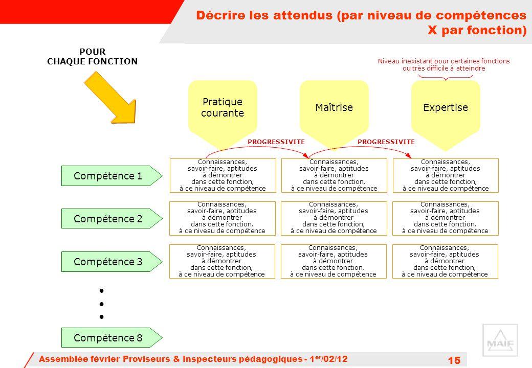 Assemblée février Proviseurs & Inspecteurs pédagogiques - 1 er /02/12 15 Décrire les attendus (par niveau de compétences X par fonction) POUR CHAQUE F