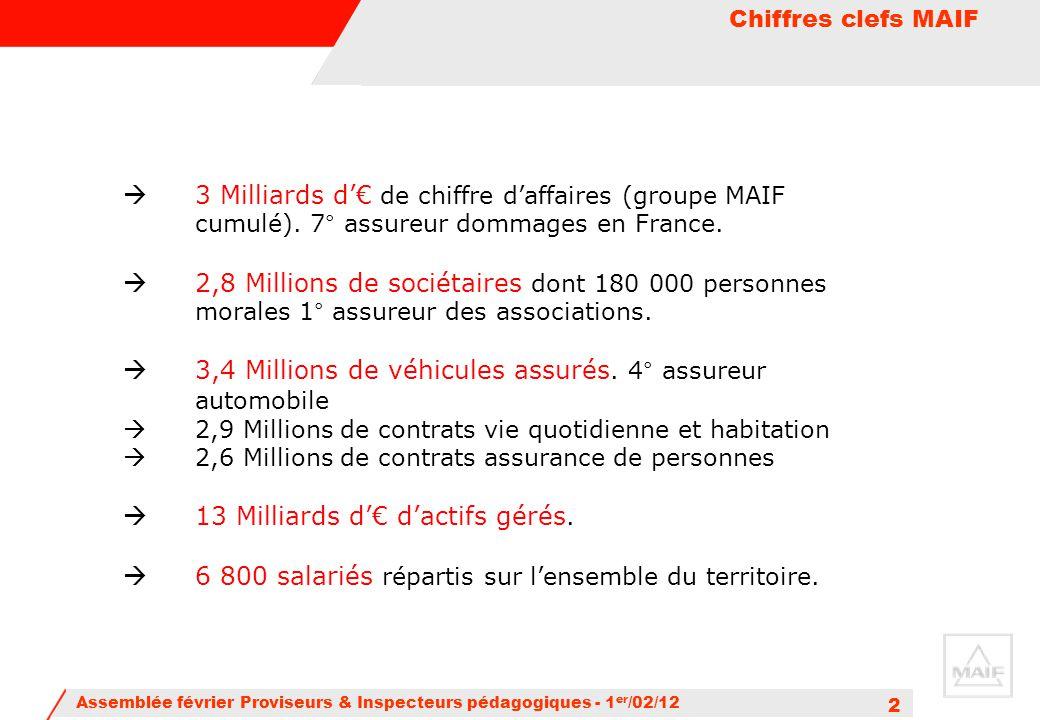 Assemblée février Proviseurs & Inspecteurs pédagogiques - 1 er /02/12 2  3 Milliards d'€ de chiffre d'affaires (groupe MAIF cumulé). 7° assureur domm