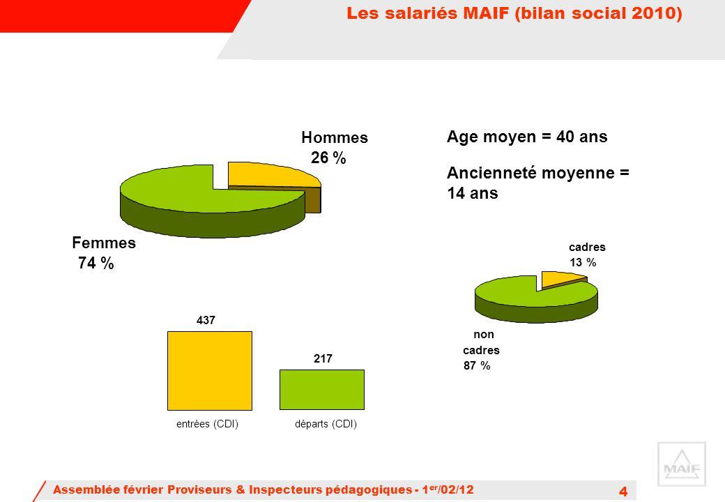 Assemblée février Proviseurs & Inspecteurs pédagogiques - 1 er /02/12 4 Age moyen = 40 ans Ancienneté moyenne = 14 ans Hommes 26 % Femmes 74 % cadres