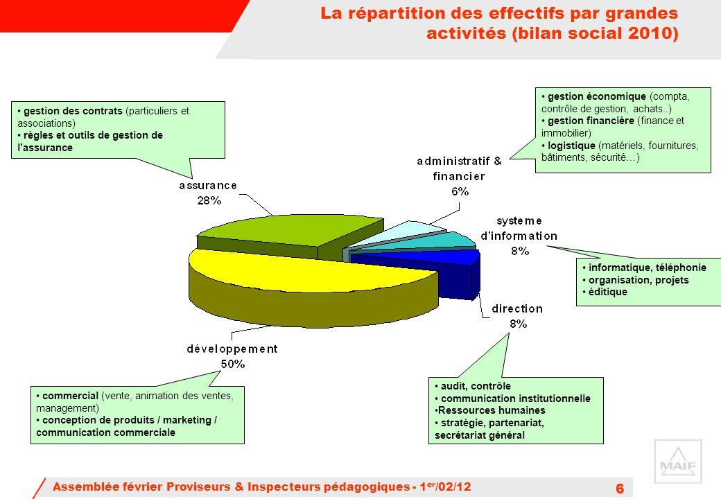 Assemblée février Proviseurs & Inspecteurs pédagogiques - 1 er /02/12 6 commercial (vente, animation des ventes, management) conception de produits /
