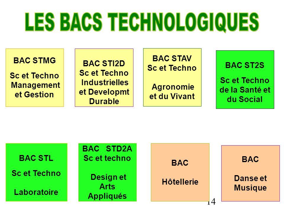 14 BAC STMG Sc et Techno Management et Gestion BAC STI2D Sc et Techno Industrielles et Developmt Durable BAC ST2S Sc et Techno de la Santé et du Social BAC STAV Sc et Techno Agronomie et du Vivant BAC Hôtellerie BAC STL Sc et Techno Laboratoire BAC Danse et Musique BAC STD2A Sc et techno Design et Arts Appliqués