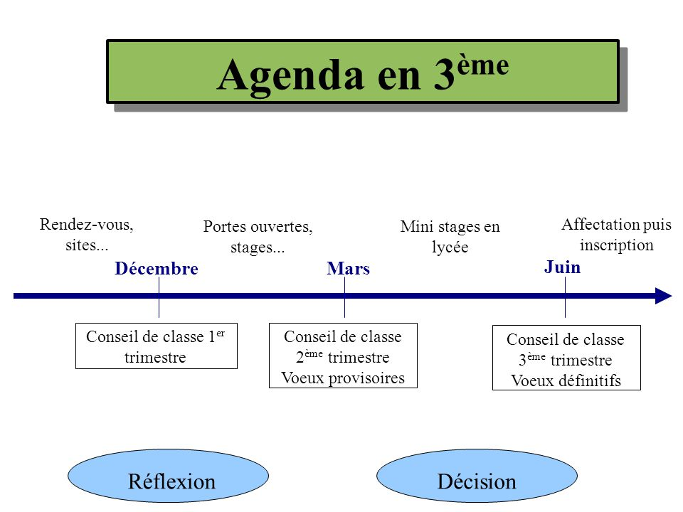 Agenda en 3 ème Rendez-vous, sites...Portes ouvertes, stages...