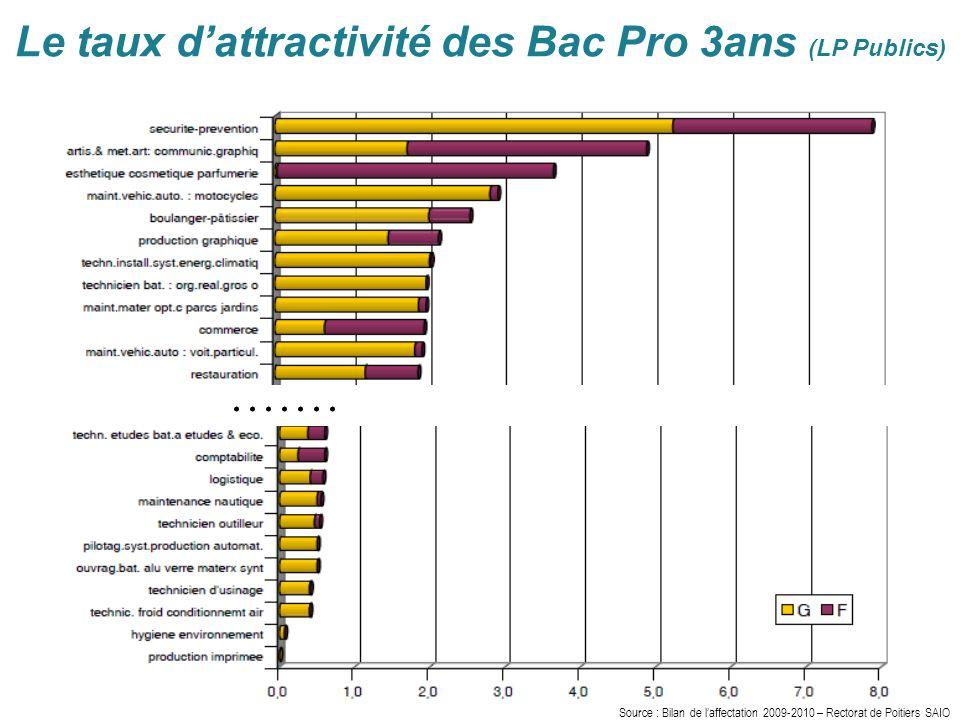 Le taux d'attractivité des Bac Pro 3ans (LP Publics).......