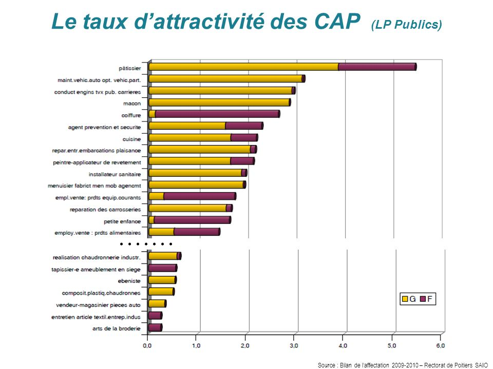 Le taux d'attractivité des CAP (LP Publics).......