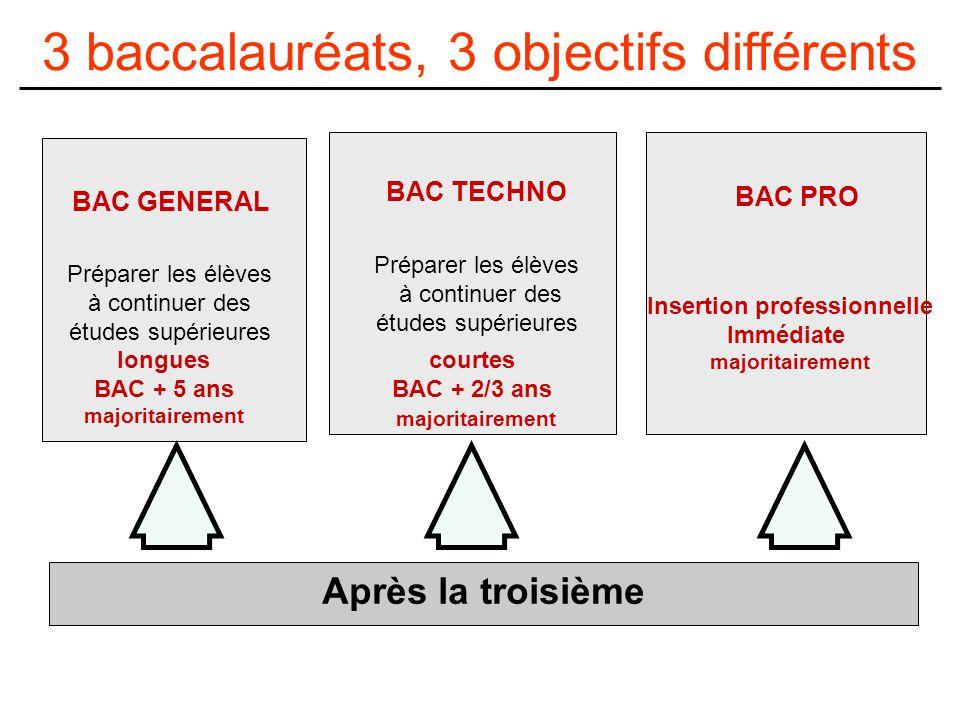 Après la troisième BAC PRO Insertion professionnelle Immédiate majoritairement BAC GENERAL Préparer les élèves à continuer des études supérieures longues BAC + 5 ans majoritairement BAC TECHNO Préparer les élèves à continuer des études supérieures courtes BAC + 2/3 ans majoritairement 3 baccalauréats, 3 objectifs différents