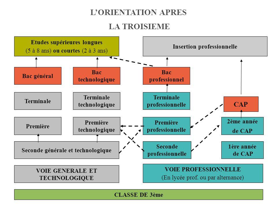 6 Bac général VOIE GENERALE ET TECHNOLOGIQUE VOIE PROFESSIONNELLE (En lycée prof.