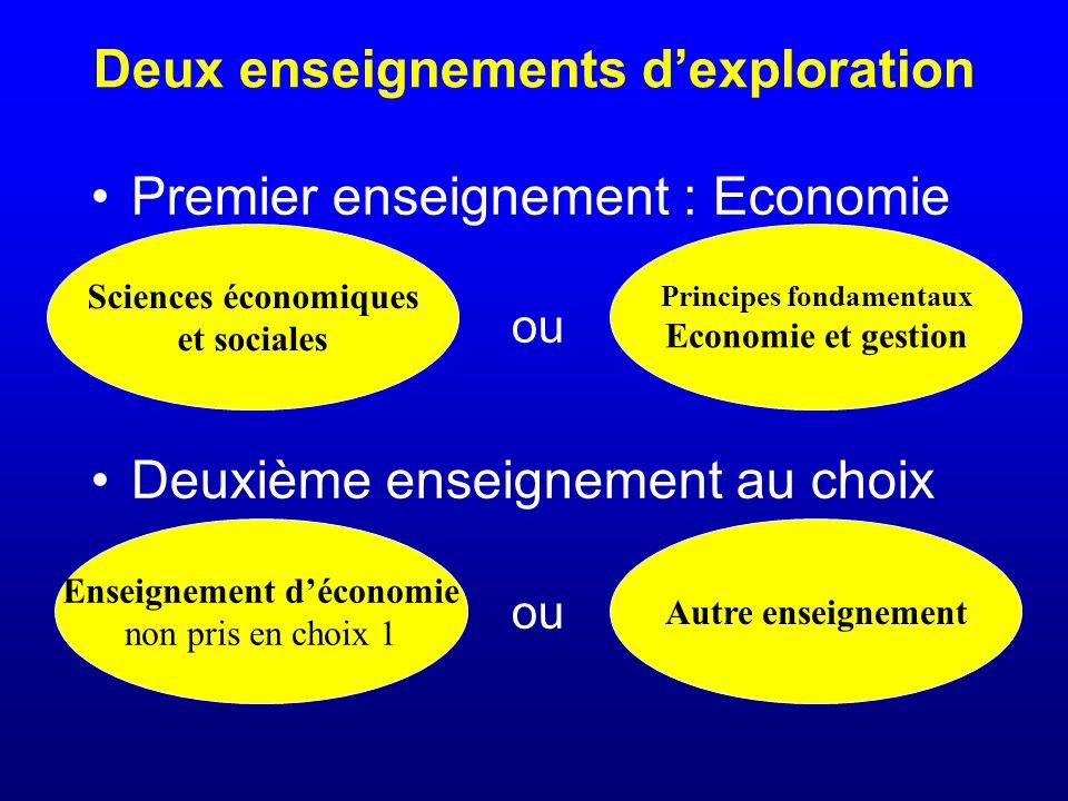 Deux enseignements d'exploration Premier enseignement : Economie Deuxième enseignement au choix ou Enseignement d'économie non pris en choix 1 ou Autre enseignement Sciences économiques et sociales Principes fondamentaux Economie et gestion