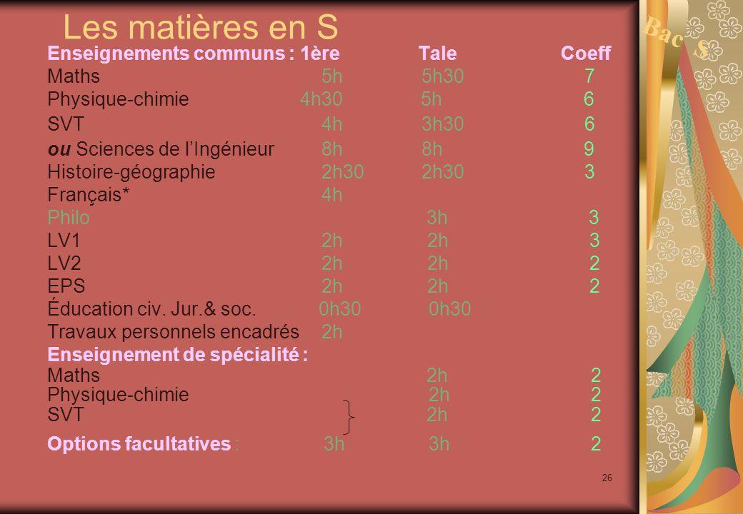 26 Les matières en S Enseignements communs : 1ère Tale Coeff Maths5h 5h30 7 Physique-chimie 4h30 5h 6 SVT4h 3h30 6 ou Sciences de l'Ingénieur8h 8h 9 Histoire-géographie2h30 2h30 3 Français* 4h Philo 3h 3 LV12h 2h 3 LV22h 2h 2 EPS2h 2h 2 Éducation civ.