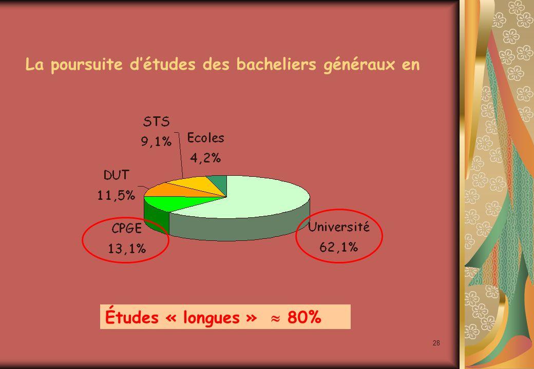 28 La poursuite d'études des bacheliers généraux en Études « longues »  80%
