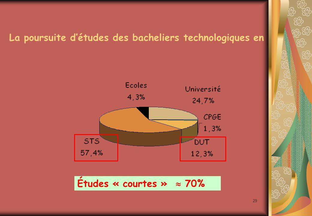 29 La poursuite d'études des bacheliers technologiques en Études « courtes »  70%