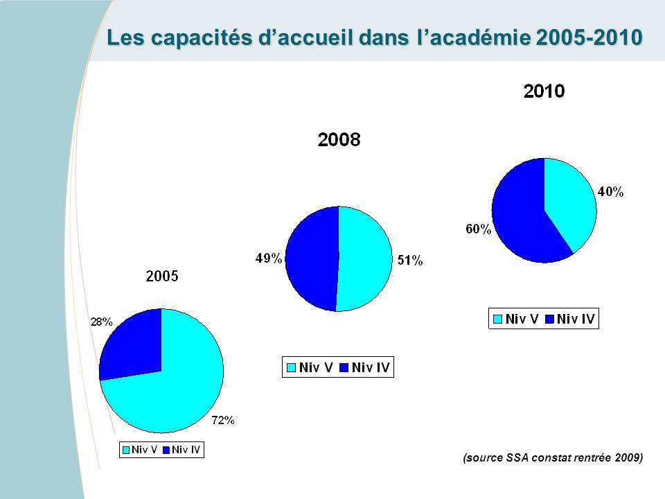 Les capacités d'accueil dans l'académie 2005-2010 (source SSA constat rentrée 2009)