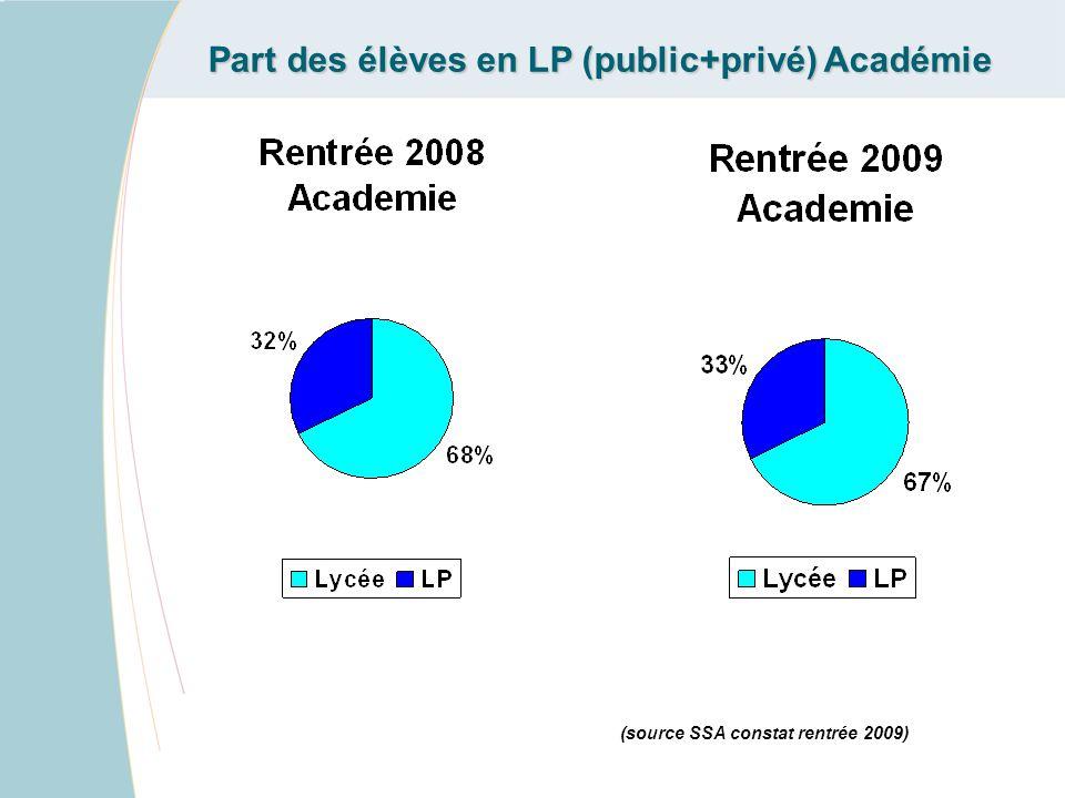 Part des élèves en LP (public+privé) Académie (source SSA constat rentrée 2009)