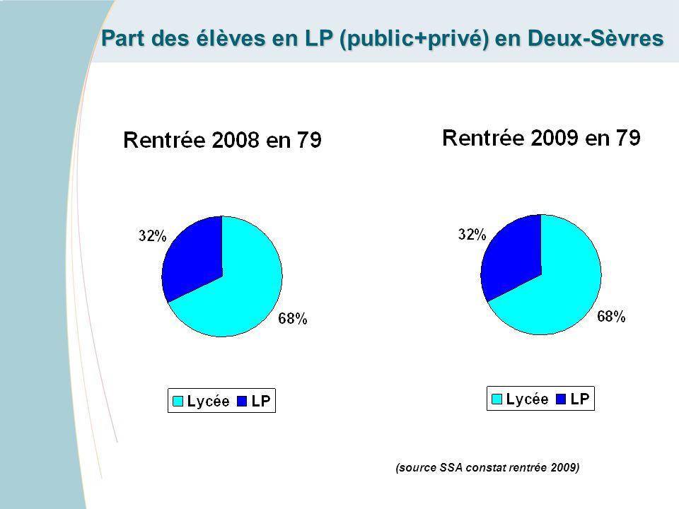 Part des élèves en LP (public+privé) en Deux-Sèvres (source SSA constat rentrée 2009)