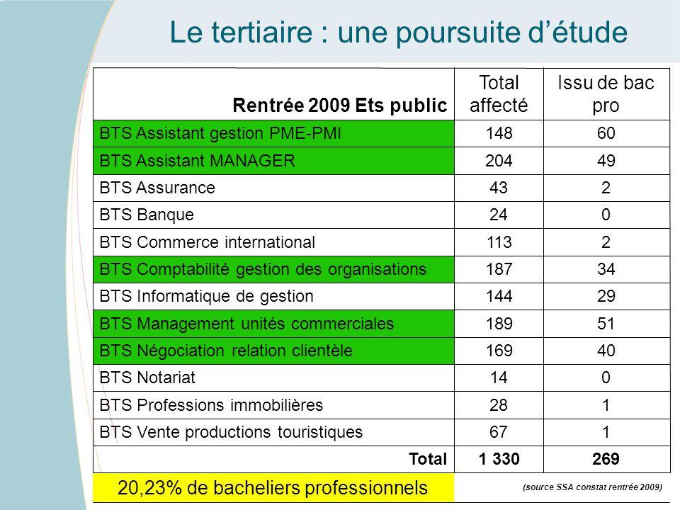 Le tertiaire : une poursuite d'étude 20,23% de bacheliers professionnels 2691 330Total 167BTS Vente productions touristiques 128BTS Professions immobi