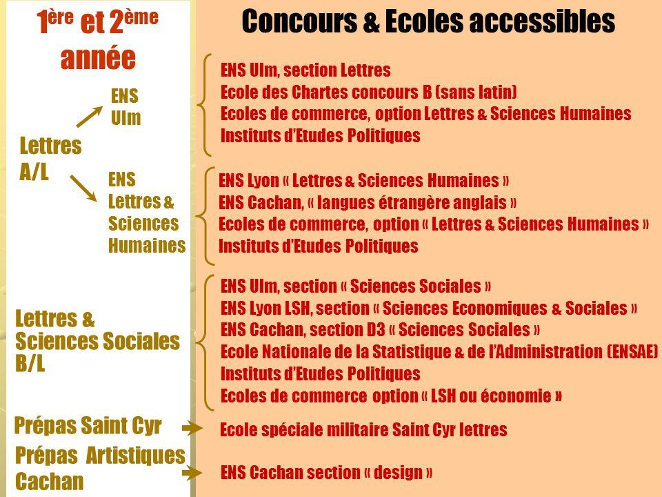 1 ère et 2 ème année Lettres A/L Lettres & Sciences Sociales B/L Prépas Saint Cyr Prépas Artistiques Cachan Concours & Ecoles accessibles ENS Ulm ENS