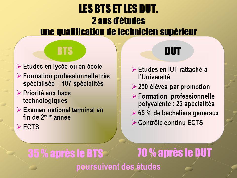  Etudes en lycée ou en école  Formation professionnelle très spécialisée : 107 spécialités  Priorité aux bacs technologiques  Examen national term