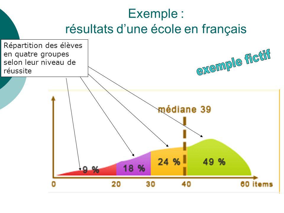 Exemple : résultats d'une école en français Répartition des élèves en quatre groupes selon leur niveau de réussite