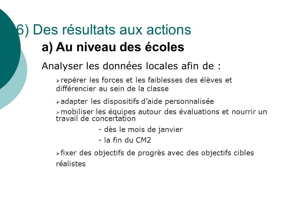 a) Au niveau des écoles Analyser les données locales afin de :  repérer les forces et les faiblesses des élèves et différencier au sein de la classe