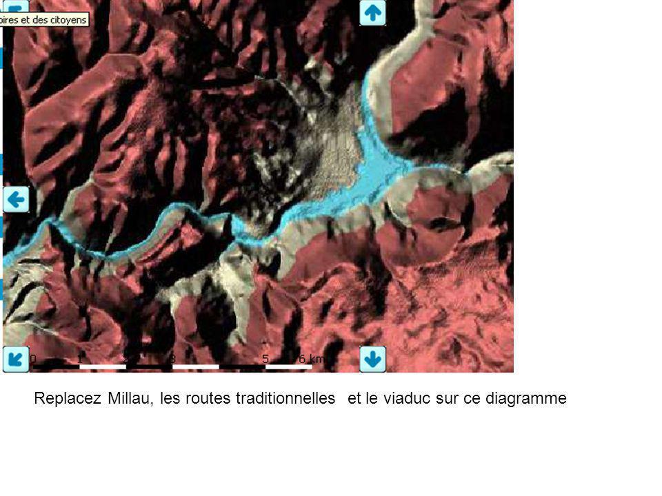 Quelles sont les routes possibles pour aller de Paris à Montpellier .