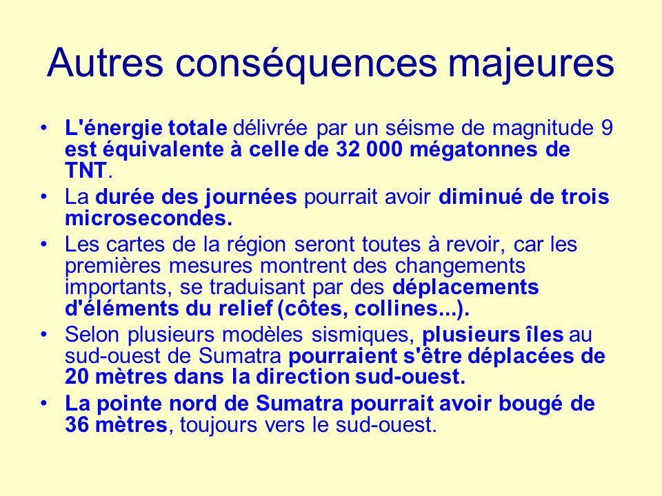 Autres conséquences majeures L'énergie totale délivrée par un séisme de magnitude 9 est équivalente à celle de 32 000 mégatonnes de TNT. La durée des