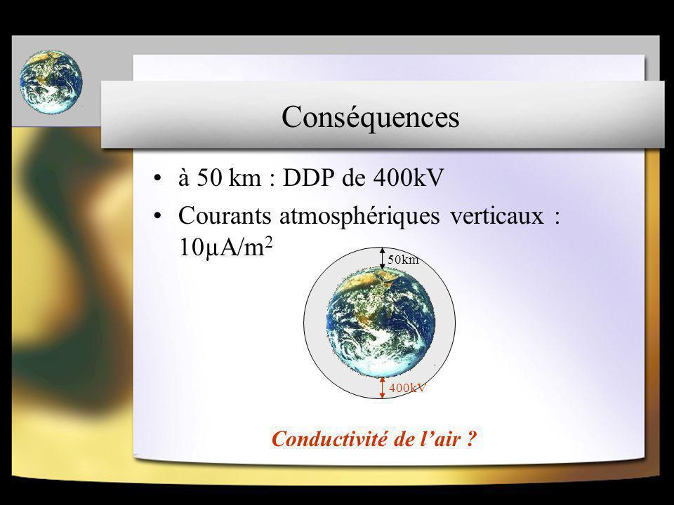 Conséquences à 50 km : DDP de 400kV Courants atmosphériques verticaux : 10µA/m 2 50km 400kV Conductivité de l'air ?