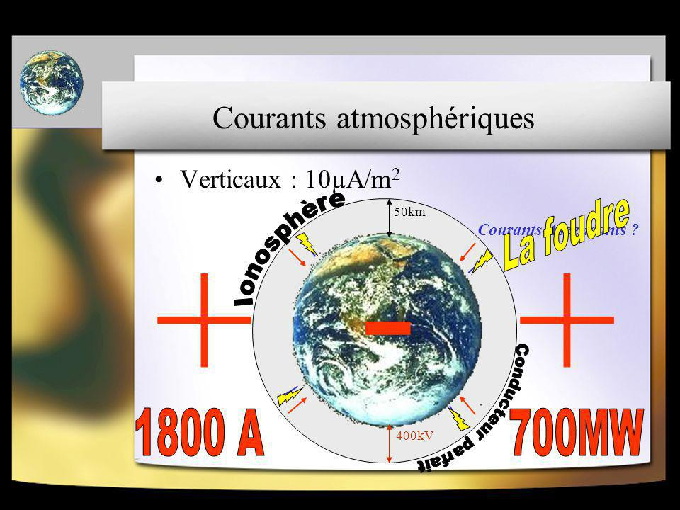 Courants atmosphériques Verticaux : 10µA/m 2 50km 400kV - ++ Courants Ascendants ?