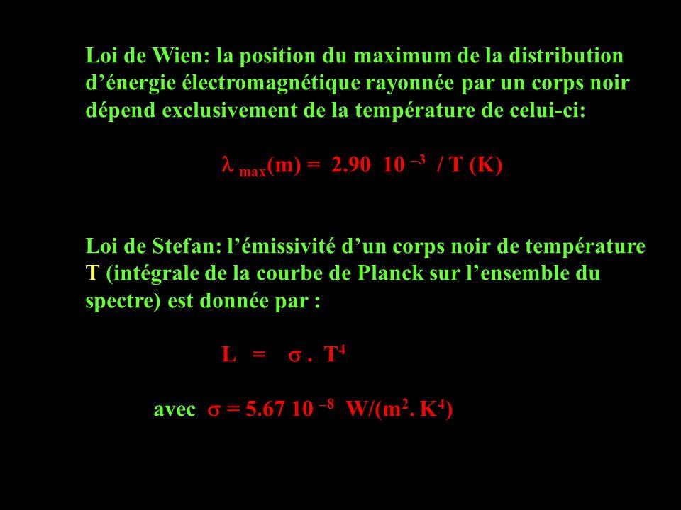 Loi de Wien: la position du maximum de la distribution d'énergie électromagnétique rayonnée par un corps noir dépend exclusivement de la température de celui-ci: max (m) = 2.90 10 –3 / T (K) Loi de Stefan: l'émissivité d'un corps noir de température T (intégrale de la courbe de Planck sur l'ensemble du spectre) est donnée par : L = .