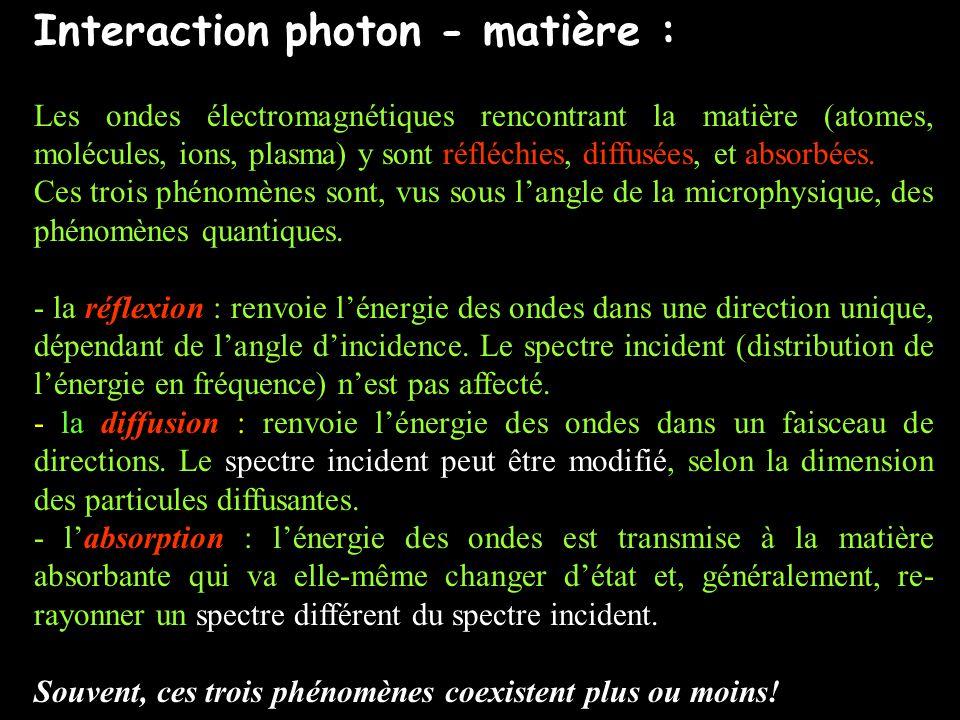 Interaction photon - matière : Les ondes électromagnétiques rencontrant la matière (atomes, molécules, ions, plasma) y sont réfléchies, diffusées, et absorbées.