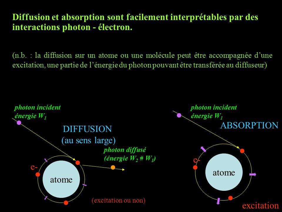 Diffusion et absorption sont facilement interprétables par des interactions photon - électron.