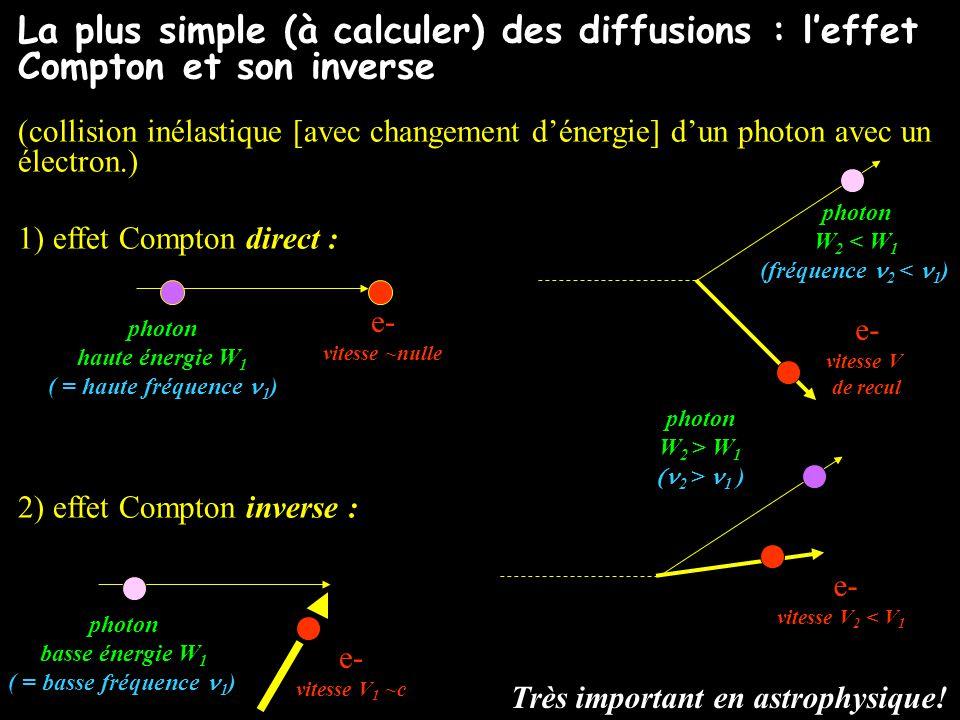 La plus simple (à calculer) des diffusions : l'effet Compton et son inverse (collision inélastique [avec changement d'énergie] d'un photon avec un électron.) 1) effet Compton direct : 2) effet Compton inverse : photon basse énergie W 1 ( = basse fréquence 1 ) e- vitesse V 1 ~c photon W 2 > W 1  2 > 1 ) e- vitesse V 2 < V 1 photon haute énergie W 1 ( = haute fréquence 1 ) e- vitesse ~nulle photon W 2 < W 1 (fréquence 2 < 1 ) e- vitesse V de recul Très important en astrophysique!