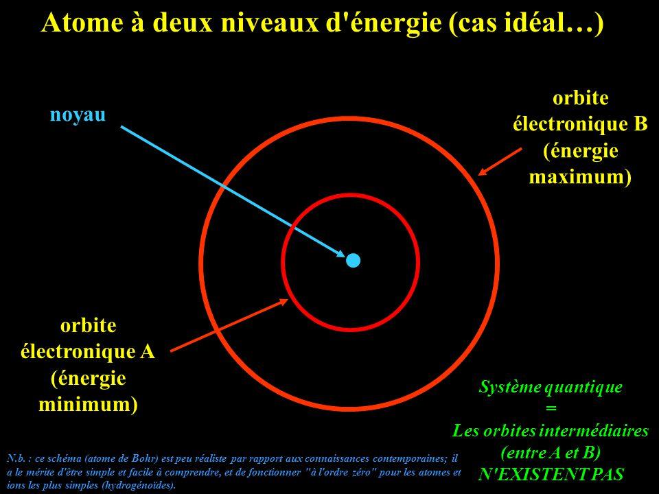 Atome à deux niveaux d énergie (cas idéal…) orbite électronique B (énergie maximum) orbite électronique A (énergie minimum) noyau Système quantique = Les orbites intermédiaires (entre A et B) N EXISTENT PAS N.b.