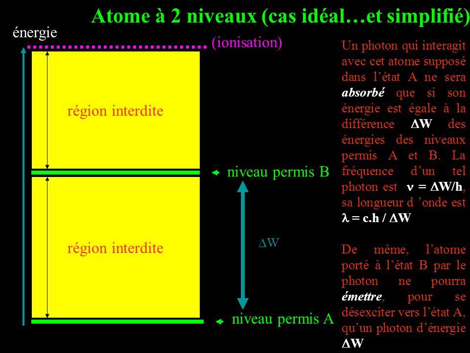 énergie région interdite niveau permis B niveau permis A Atome à 2 niveaux (cas idéal…et simplifié) Un photon qui interagit avec cet atome supposé dans l'état A ne sera absorbé que si son énergie est égale à la différence  W des énergies des niveaux permis A et B.